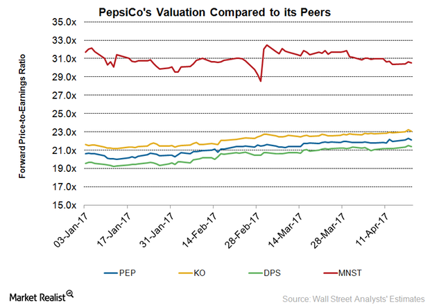 uploads///PEP Q Valuation