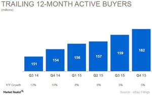 uploads///Active buyers_mod