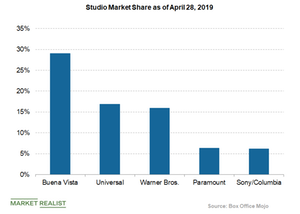 uploads/2019/04/studio-market-share-box-office-mojo-1.png