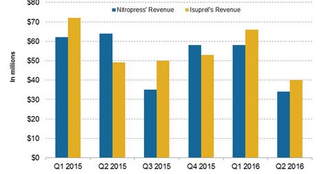 uploads/2016/09/nitropress-and-isuprel-1.png