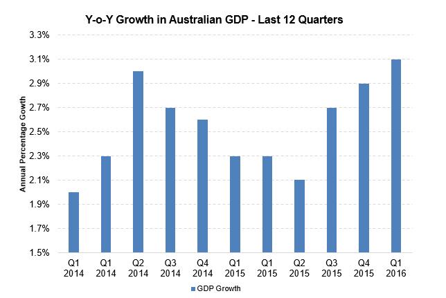 uploads///Aus GDP