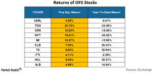 uploads/2016/06/returns-o-OFS-Stocks-1.png
