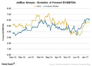 uploads/2017/04/JetBlue-valuation-1.png