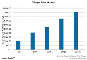 uploads///Trivago Sales