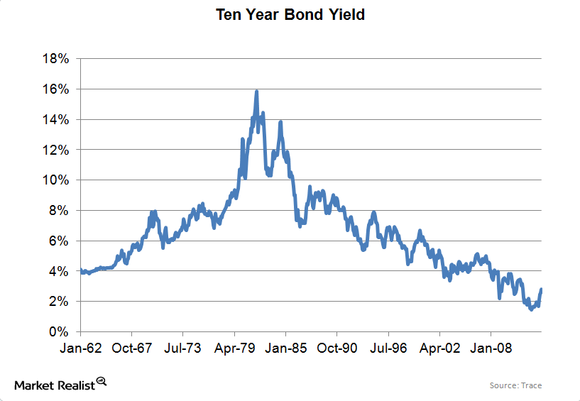 uploads/// year bond yield LT