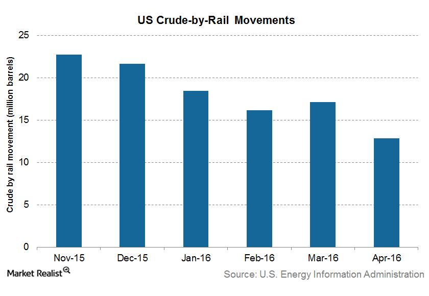 uploads///US crude by rail movement