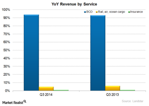 uploads///LSTR YOY revenue by serive