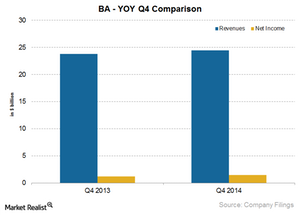 uploads/2015/02/BA-Q4-YOY-comparison1.png