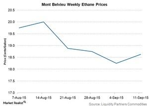 uploads/2015/09/mont-belvieu-weekly-ethane-prices21.jpg
