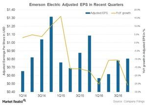 uploads///emerson electric earnings per share
