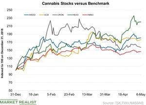 uploads///Cannabis Stocks versus w Benchmark
