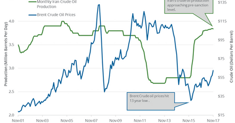uploads/2018/01/Iran-crude-oil-production-2-1.png