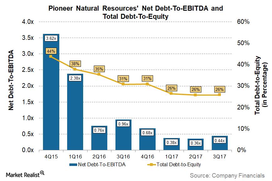 uploads///Big_Debt PXD Leverage