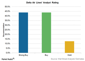 uploads///Delta Air lines analyst ratings