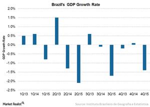 uploads/2016/05/2A-Brazil-GDP1.png