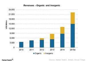 uploads/2015/03/Organic-n-Inorganic-revenues1.jpg