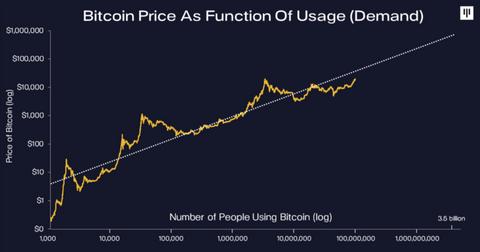 graphique Bitcoin Pantera