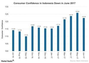 uploads///Consumer Confidence in Indonesia Down in June