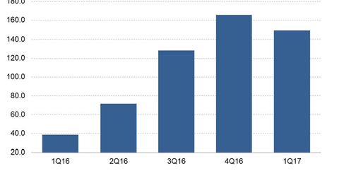 uploads///snap quartely revenue