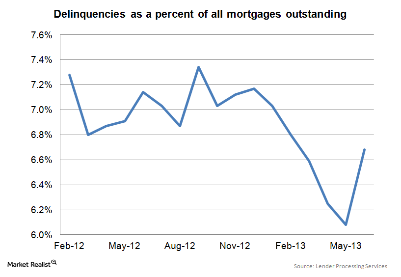 uploads///Mortgage Delinquencies