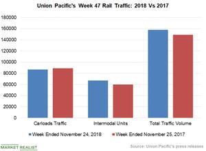 uploads/2018/11/Chart-3-UNP-1.png