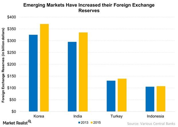 uploads///Emerging Markets Have Increased their Foreign Exchange Reserves