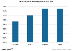 uploads///Telecom Churn Rate