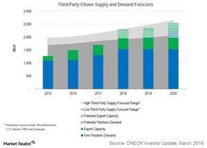 uploads///third party ethane supply and demand forecasts