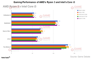 uploads/2017/08/A9_Semiconductor_AMD_Ryzen-3-versus-Intel-core-i3-1.png