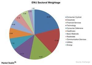 uploads///EWJ Sectoral Weightage