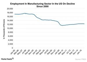 uploads/2017/02/Employment-In-Manufacturing-Sector-In-the-US-On-Decline-Since-2000-2017-02-15-1.jpg