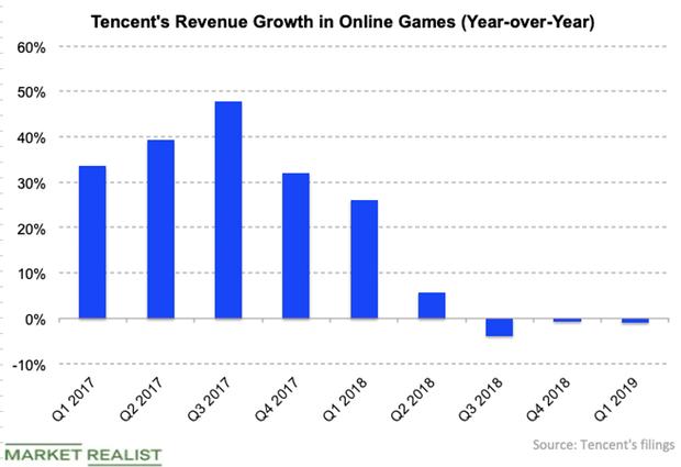 uploads///Tencent gaming rev growth Q