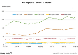 uploads/2016/02/Crude-oil-stocks21.png