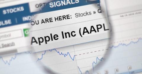 uploads/2019/10/Apple-Stock.jpeg