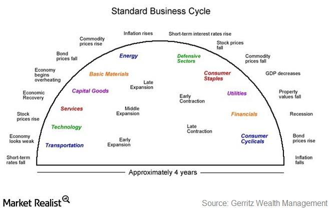 uploads///Standard Businss Cycle
