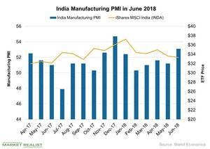 uploads/2018/07/India-Manufacturing-PMI-in-June-2018-2018-07-23-1.jpg
