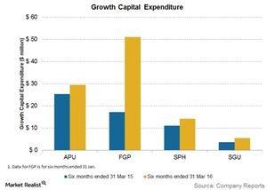 uploads/2016/05/growth-capital-expenditure1.jpg