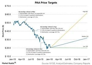 uploads///paa price targets