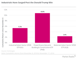 uploads/2016/11/industrials-surge-donald-trump-1.png