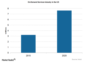 uploads///On Demand Services Industry