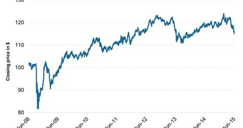 uploads/2015/06/iShares-iBoxx-Investment-Grade-Corporate-Bond-Fund-LQD31.jpg