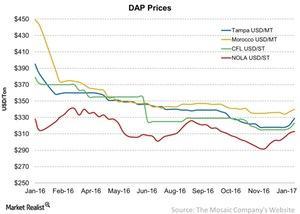 uploads/2017/01/DAP-Prices-2017-01-23-1.jpg