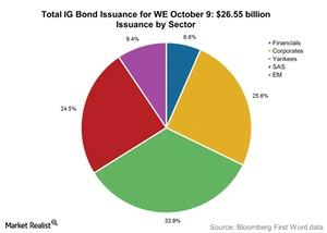 uploads///Total IG Bond Issuance for WE October