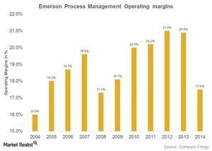 uploads///emerson process management operating margins