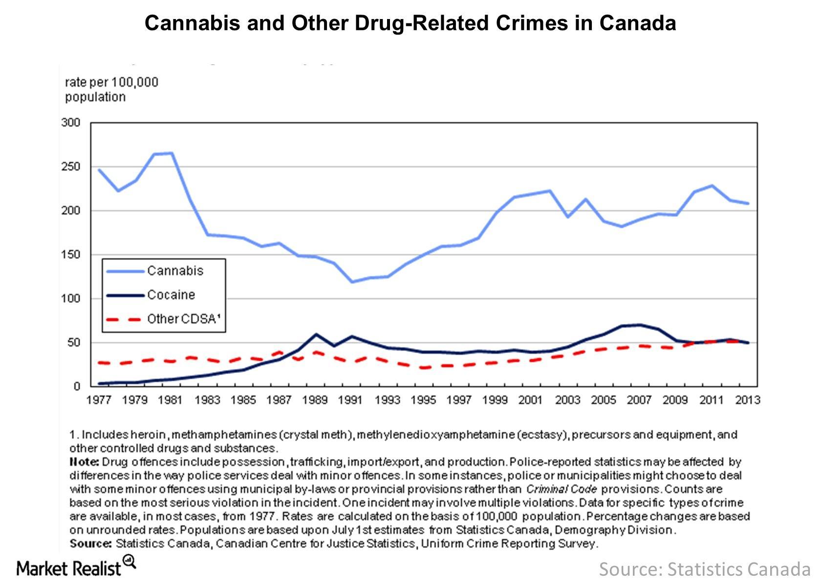 uploads///Drug Related Crimes