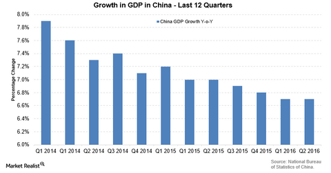 uploads/2016/07/China-GDP-1.png