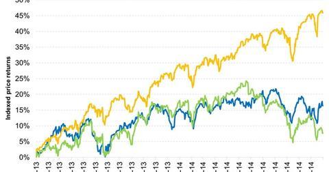 uploads/2014/12/Australian-markets-have-outperformed-most-developed-markets-since-2013-2014-12-311.jpg