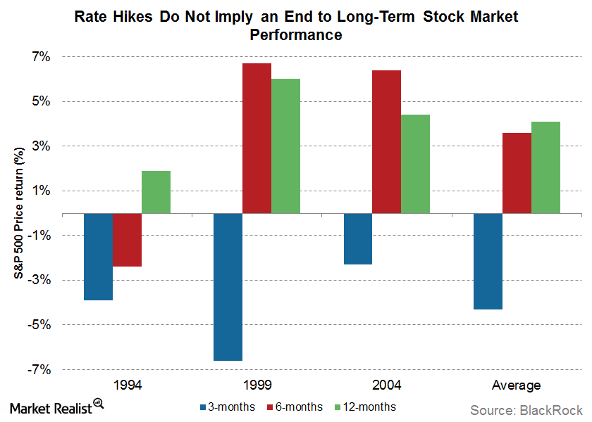 uploads///rate hikes longterm performance