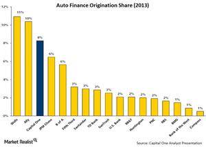 uploads/// Auto Finance