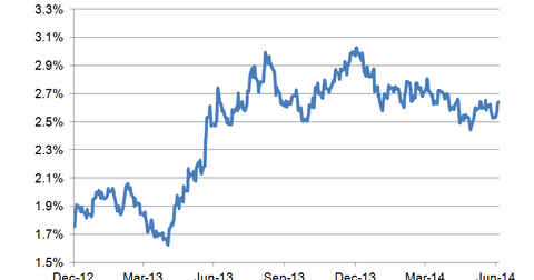 uploads/2014/07/10-year-bond-yield-LT.png